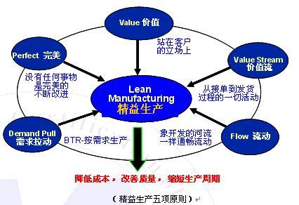精益生产管理 周老师,07月11日广州-中华品牌管理网