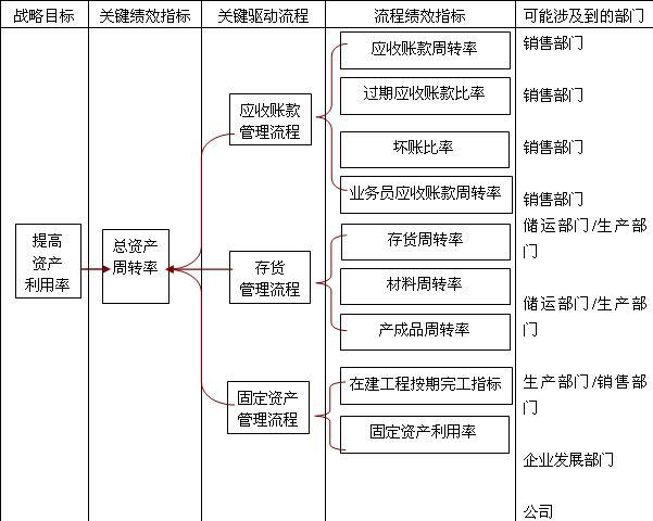如何建立关键绩效指标(kpi)体系图片