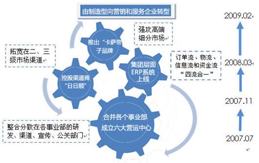 海尔供应链结构