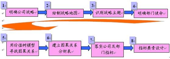 华为能力素质模型-战略绩效管理最佳实践3
