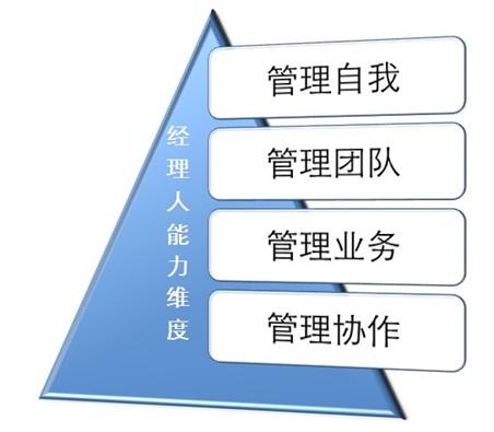 管理业务等方面分阶段,分步骤