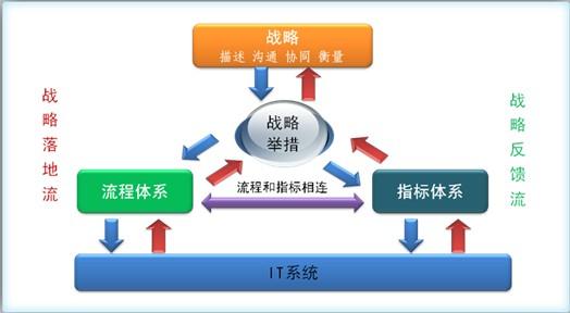 流程管理体系建设与流程架构设计
