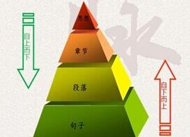 金字塔原理培训课程