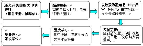 《学院简介》 全国市长研修学院(原全国市长培训中心,2010年更名)成立于1983年,是全国市长培训工作的常设机构,系中华人民共和国住房和城乡建设部直属司局级。 近30年来,在党中央、国务院的高度重视和中央领导同志的亲切关怀下,具体承办由中共中央组织部、住房和城乡建设部和中科协联合举办的全国市长研究班、市长专题研究班和国(境)外培训班。市长培训的对象主要是全国设市城市市长和分管城市建设工作的副市长;培训内容以城市规划、建设、管理为主。市长培训为提高城市市长的业务素质和领导水平、为推动中国城市现代化建设发挥